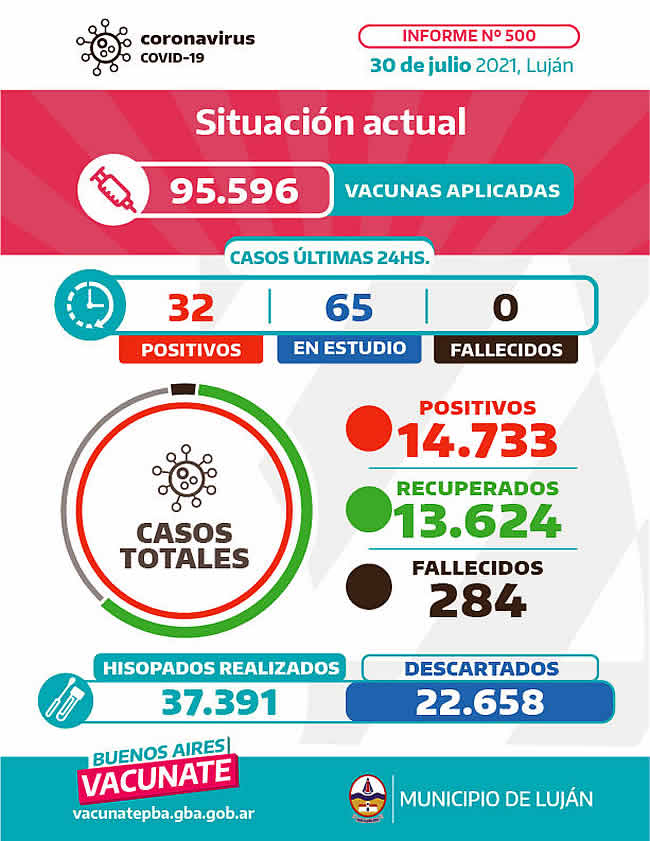 Coronavirus Informe